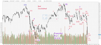 STI Analysis —  the next peak and trough ? (62)