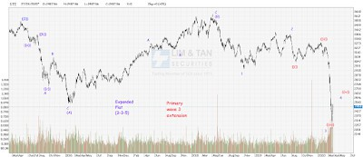 STI Analysis — the next peak and trough ? (64)