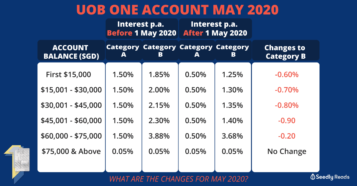 UOB One Savings Account May 2020 Changes – Still the One for You?