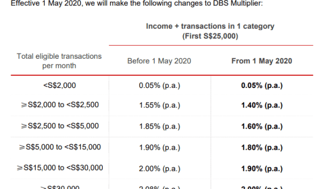 DBS Multiplier Bonus Interest on First $25,000 Reduces Slightly By 0.08% to 0.25%