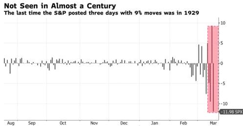 Vanguard Investors are a Unique Bunch in this Market Volatility