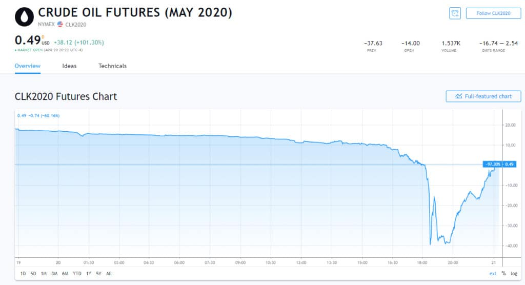 Negative Crude Oil Futures