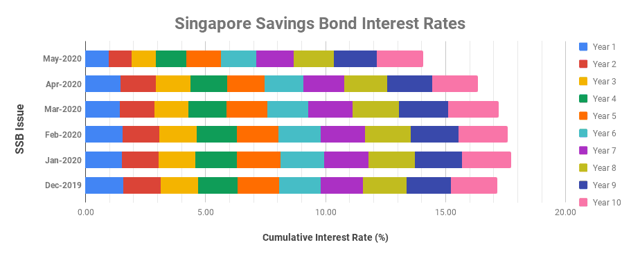Singapore Savings Bond May 2020 – Safety First?