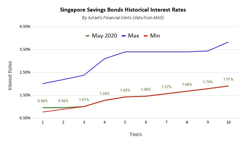 Singapore Savings Bonds Issue May2020 1 Year 0.96% 10 Year 1.91%