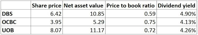 How far did DBS, OCBC and UOB shares drop in 2009?