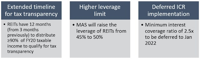 REITs to breathe a sigh of relief
