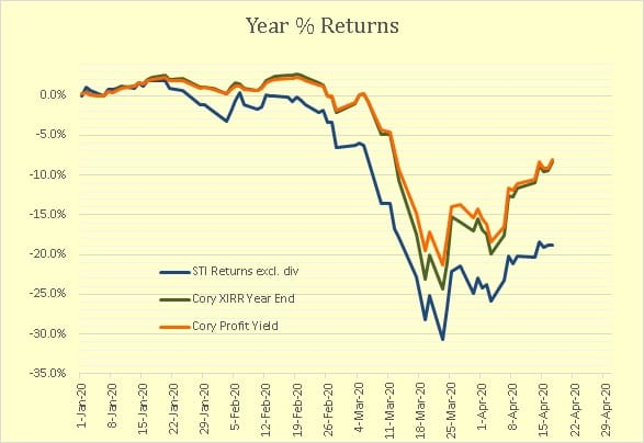 Cory Diary : Performance YTD 4/18 and aftermath