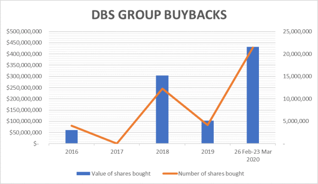 DBS Group is buying back shares in a big way… Should you?