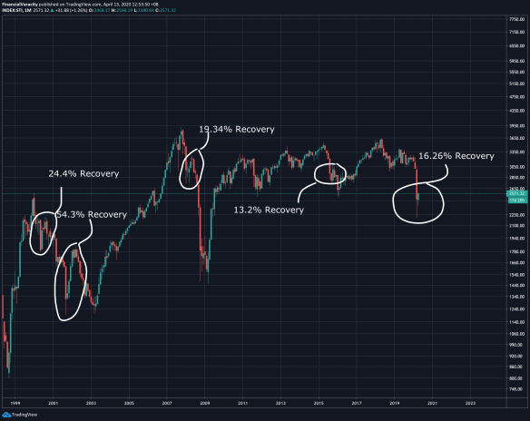 Short-term recovery of markets?