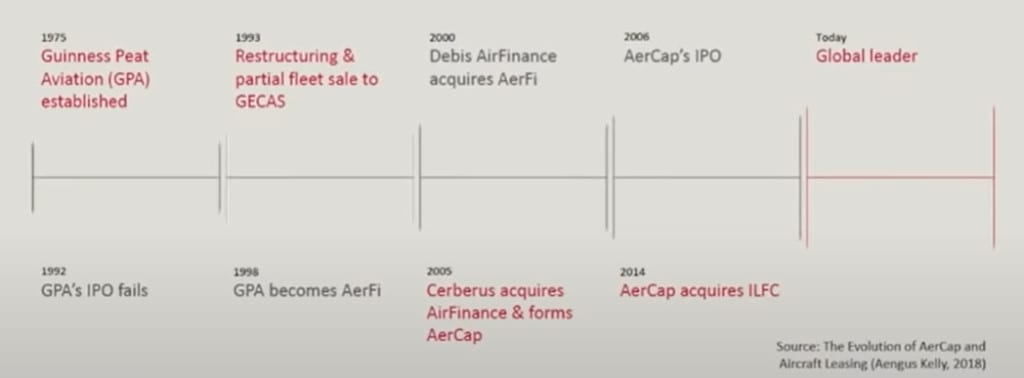 Aercap (NYSE:AER) – Will History Repeat Itself?