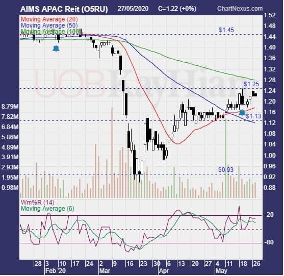 Aims Apac Reit in Quest of Recovery