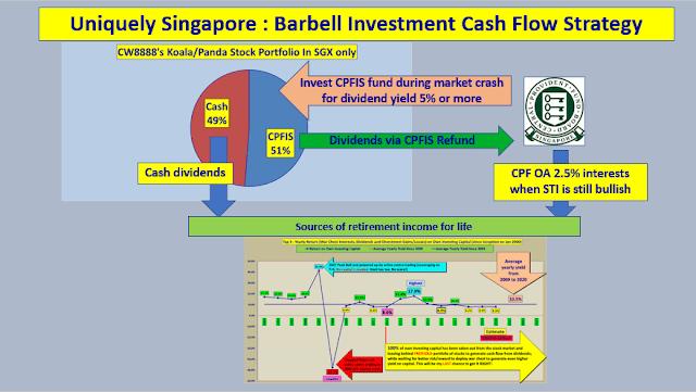 Uniquely Singapore Sources Of Passive Income For Koala/Panda Retail Investors Only