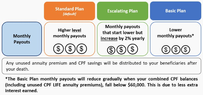 What Happens After I Join A CPF LIFE Plan?