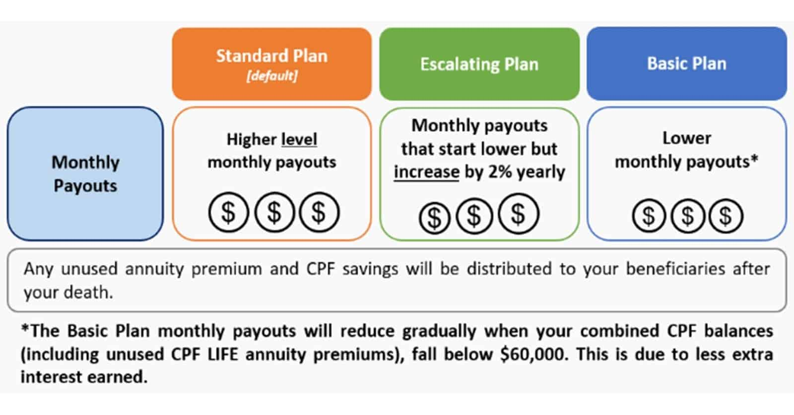 Can I Change My CPF LIFE Plan?