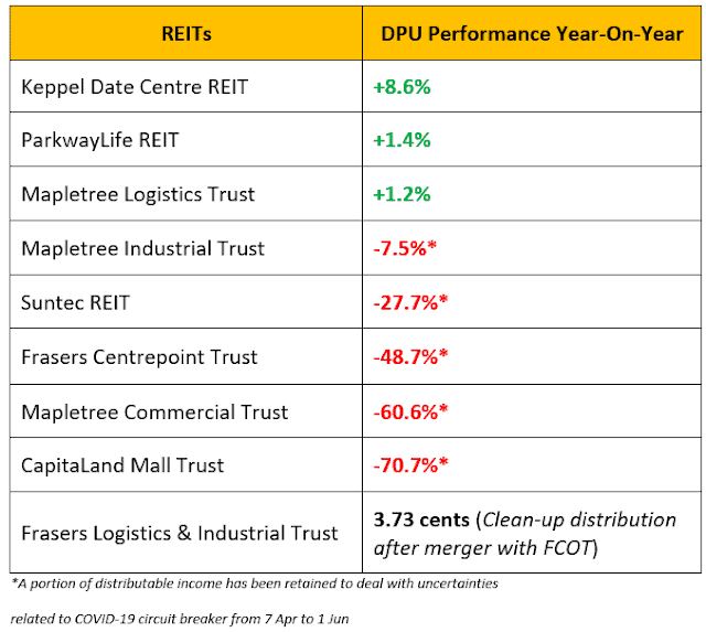 Dividend Warrior's 2Q2020 S-REITs Performance & Passive Income Update – Row Row Row Your Boat