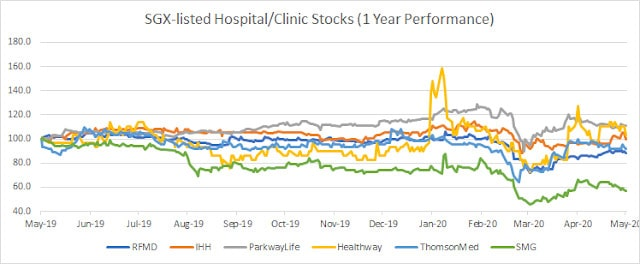 Why hospital stocks haven't done as well as expected