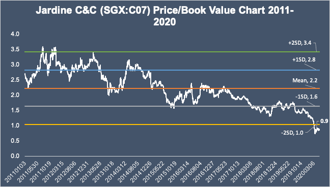 16 Valuation Charts of the Most Traded High ROE Stocks in Singapore