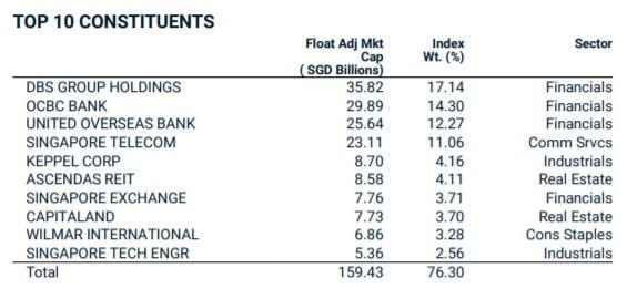 MSCI Singapore Index rebalancing impact on stocks