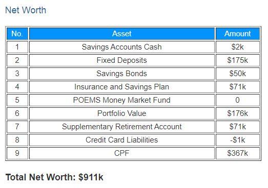Net Worth Surpassed SGD 900K in May 2020