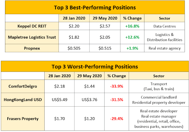 Best & Worst Performing Positions After 4 months of COVID-19 Impact