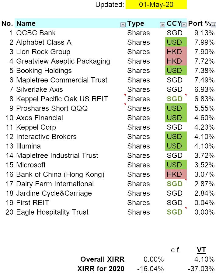 Portfolio Transactions Update (April 2020)