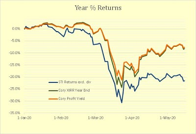 Cory Diary : Reits/Trust Portfolio Review Mid-May Period and Performance Report