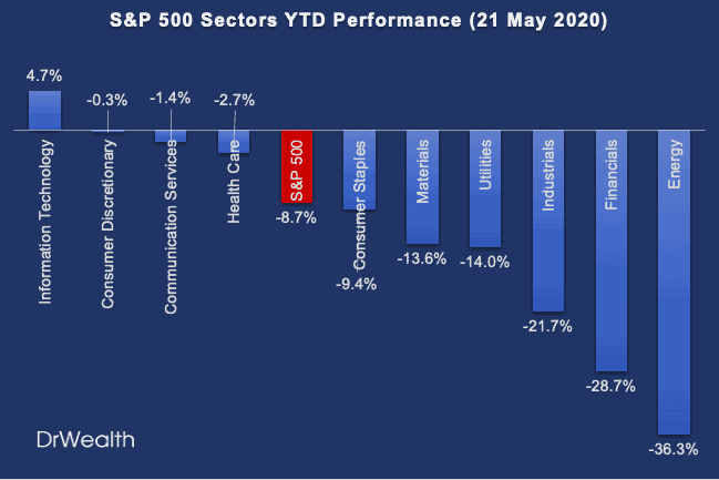 Top 5 Gainers and Losers in Each of the 10 S&P 500 Sectors