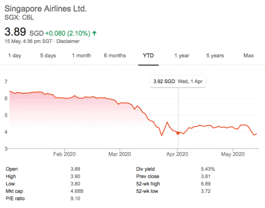 Should You Dollar Cost Average Into SINGAPORE AIRLINES (SIA) Shares?