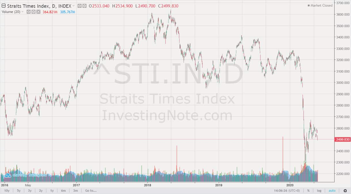 Are S-REITs The Bright Spot on the STI?
