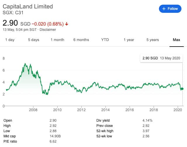 Capitaland Developer Review: A Detailed Look And Analysis