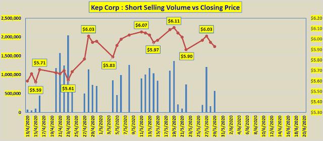 Still Can Short Kep Corp?