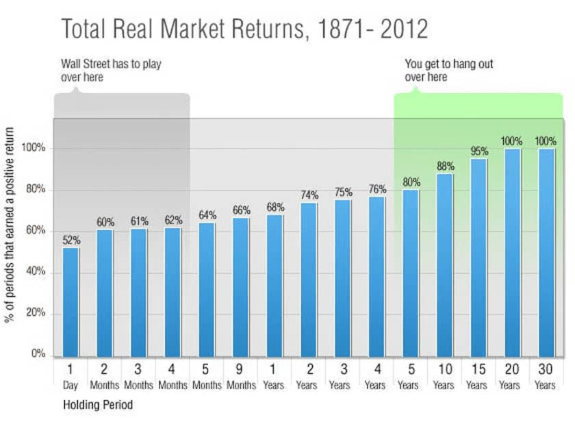 My 7 Timeless Investing Rules For Stocks After 10 Years In The Market