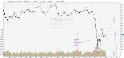 STI Analysis — the next peak and trough ? (67)