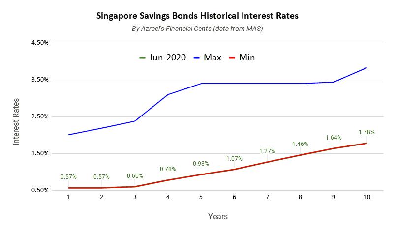 Singapore Savings Bonds Issue June 2020 1 Year 0.57% 10 Year 1.78%