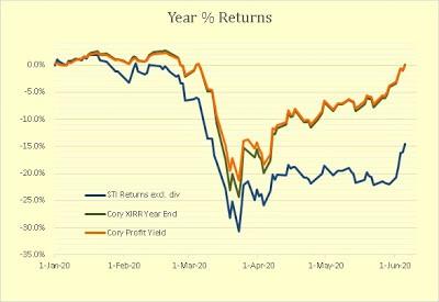 Cory Diary : Market Recovery
