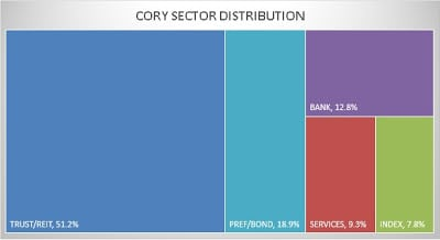 Cory Diary : Sector Allocation May '20