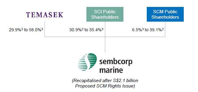 Sembcorp shareholders' hands are tight (Guest Post)