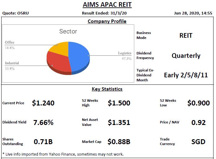 AIMS APAC REIT Analysis @ 28 June 2020
