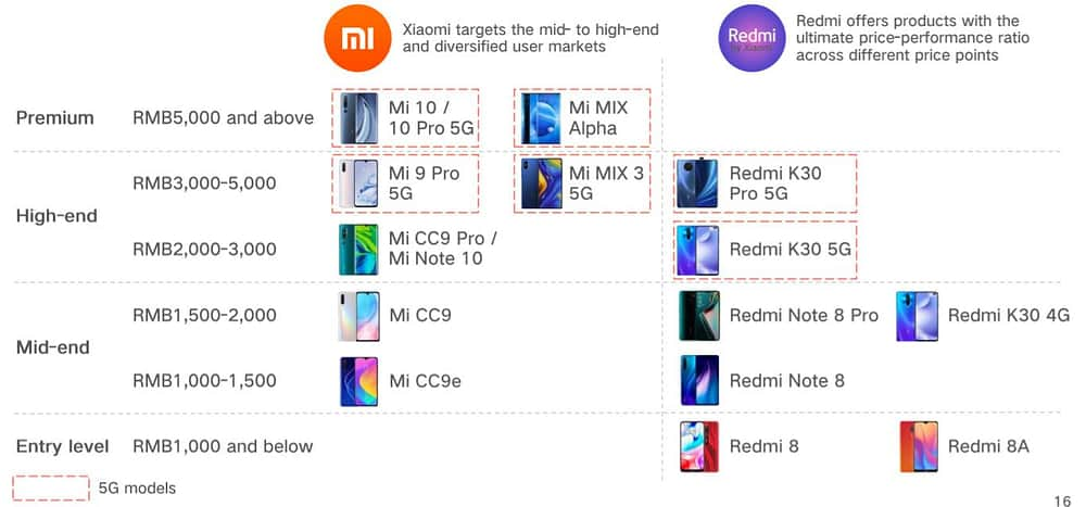 Xiaomi Stock Review: Riding on the Internet of Things Trend