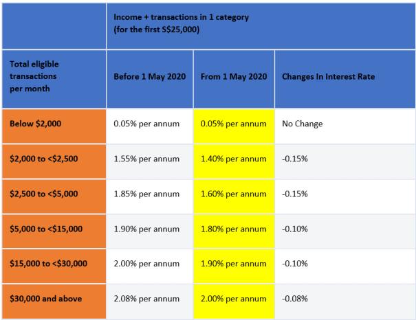 Should I Choose DBS Multiplier Or stanchart Bonus Saver? (Updates For 2020)