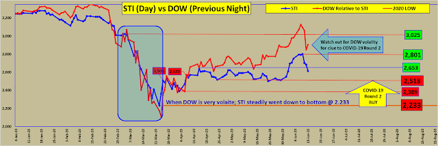 STI vs DOW : Clue to COVID-19 Round 2. Don't miss the Boat (2)