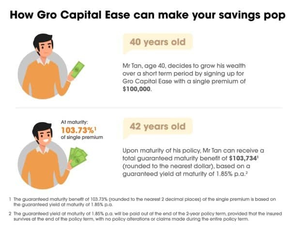 Why Gro Capital Ease (By NTUC Income) Might Be One Of The Best Short Term Plans!