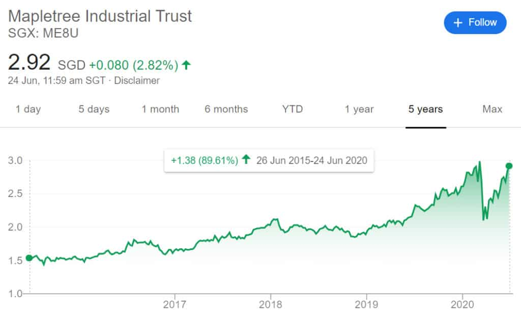 Your 60-Second Guide to Mapletree Industrial Trust (SGX: ME8U) Units