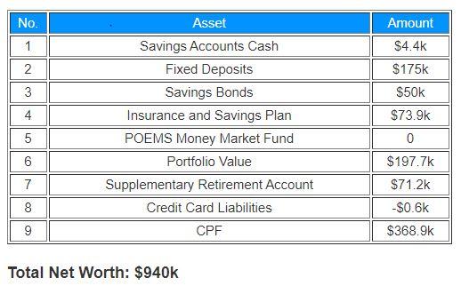 Net Worth Update Jun 2020