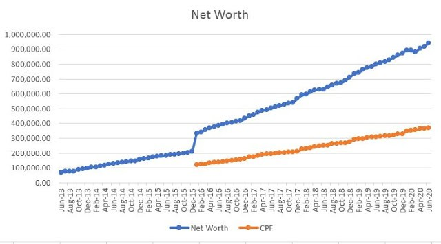 My Net Worth Growth Over Past 7 Years