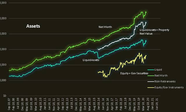 Cory Diary : Net Worth – Just looking at the Chart