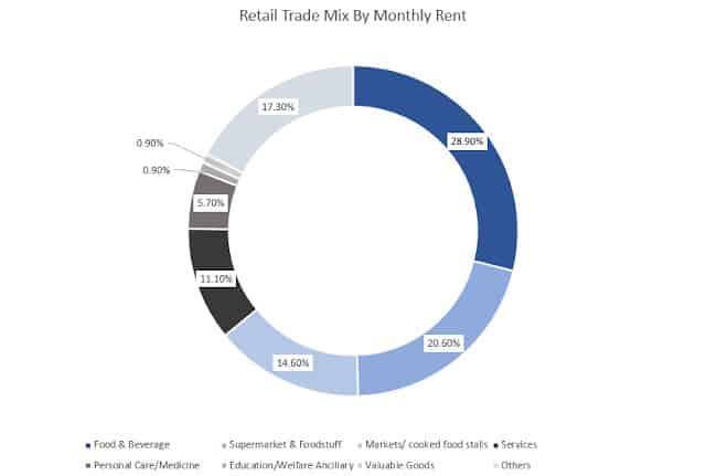 Why I think Link Reit (HKG: 0823) is severely undervalued