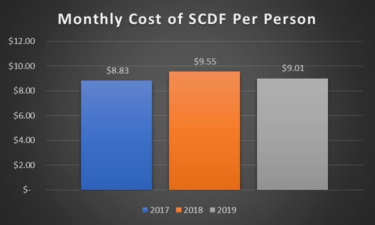 Cost of Firefighting in Singapore in 2019
