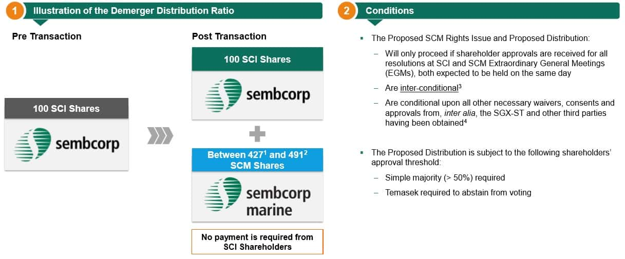 Sembcorp Industries and Marine Demerger