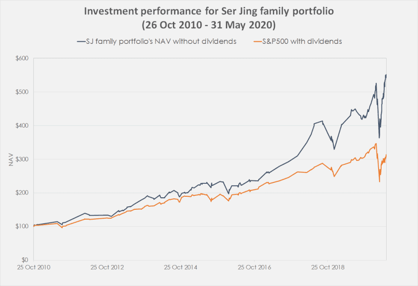 Saying Goodbye: 10 Years, a 19% Annual Return, and 17 Investing Lessons